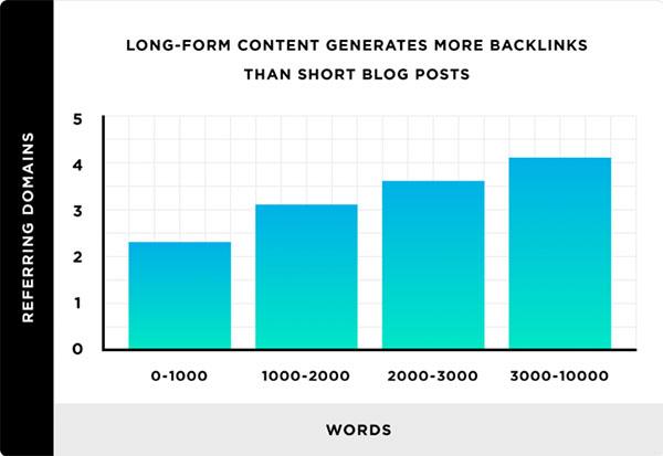 5 cách để tạo những nội dung có giá trị nhất cho khách hàng của bạn