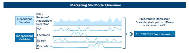 Facebook chia sẻ thông tin mới về cách tiếp cận mô hình Marketing-Mix của nền tảng