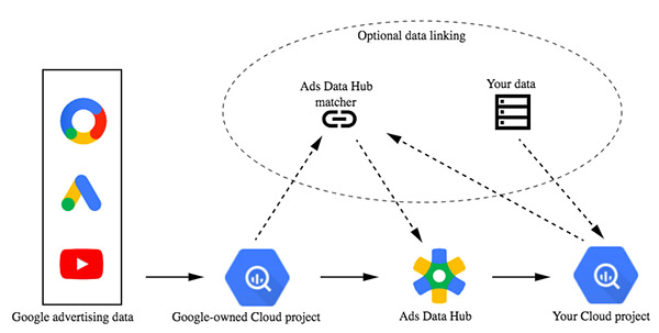 Google Ads Data Hub là gì