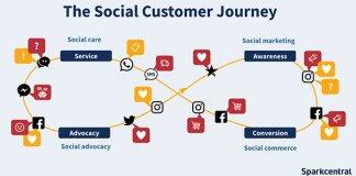 Từ giản cách xã hội đến chăm sóc khách hàng xã hội